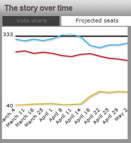 Uk-electionchart-may-3