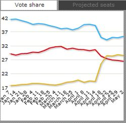 Uk-electionchart-may-3-share