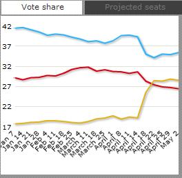 Uk-electionchart-may-3-share