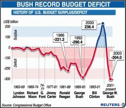 GOP-Bush-deficit