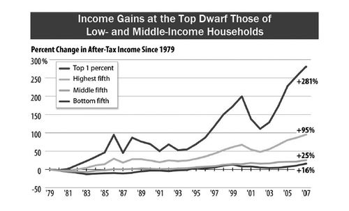 Income-growth-inequality-between-the-middle-class-and-the-rich