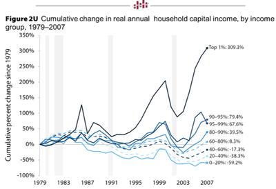 Top-1-percent-get-richer