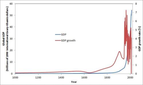 Global GDP historically