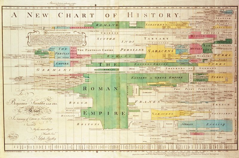 A_New_Chart_of_History_color